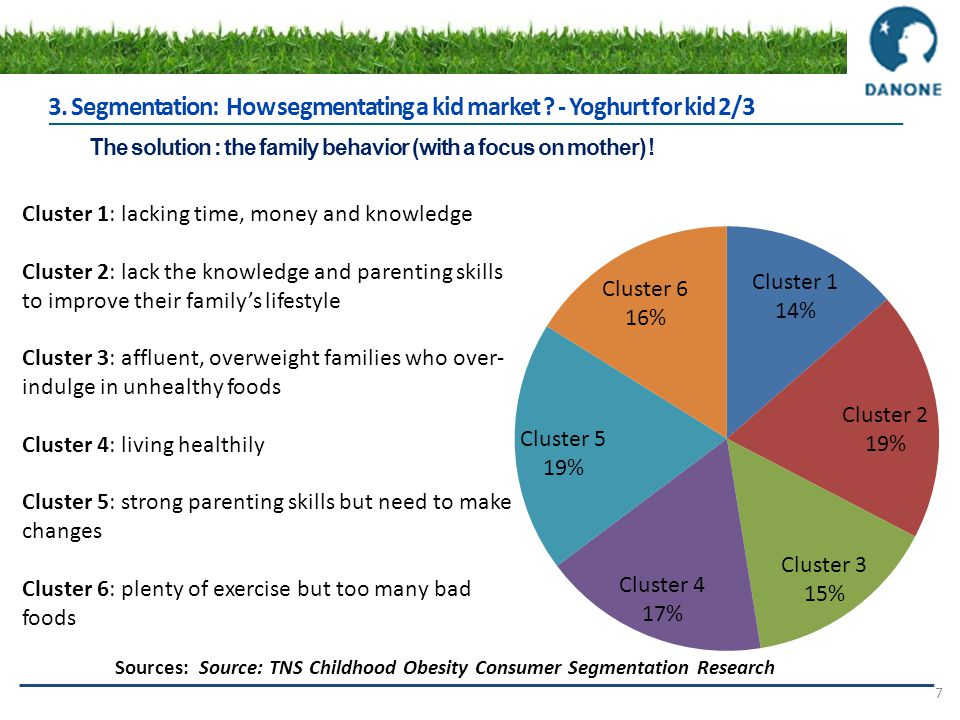 ??? Consultants 7 3. Segmentation: How segmentating a kid market ? - Yoghurt for kid 2/3 The solution : the family behavior (with a focus on mother) !