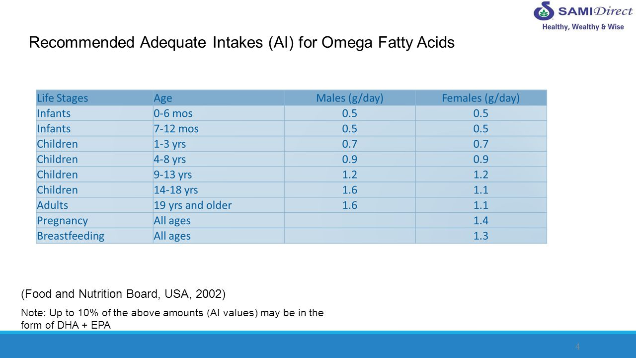 4 Recommended Adequate Intakes (AI) for Omega Fatty Acids Note: Up to 10% of the above amounts (AI values) may be in the form of DHA + EPA (Food and N