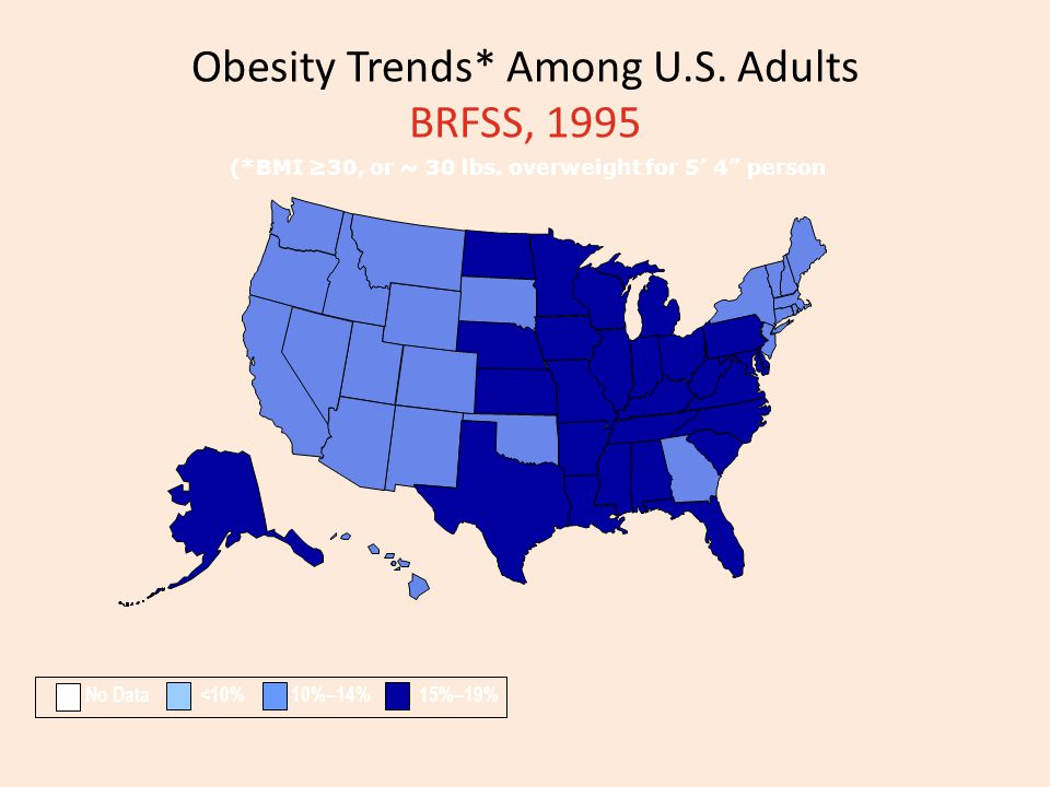 Obesity Trends* Among U.S. Adults BRFSS, 1995 (*BMI 30, or ~ 30 lbs. overweight for 5 4 person No Data <10% 10%–14% 15%–19%