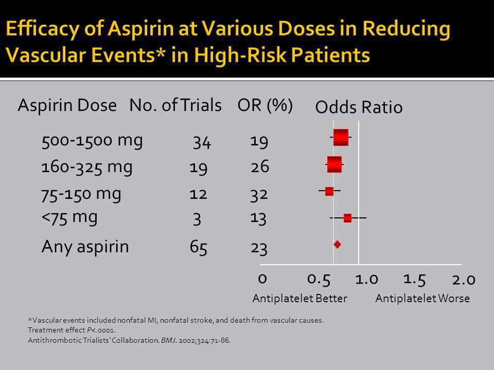00.5 1.0 1.5 2.0 500-1500 mg 34 19 160-325 mg 19 26 75-150 mg 12 32 <75 mg 3 13 Any aspirin 65 23 Antiplatelet BetterAntiplatelet Worse Aspirin Dose No.