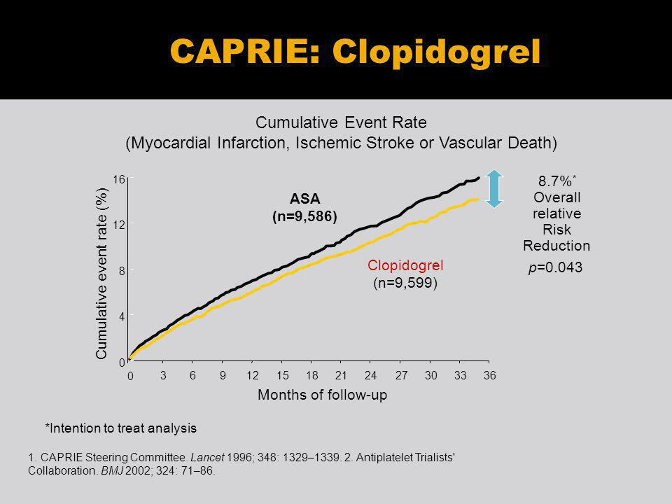 Cumulative Event Rate (Myocardial Infarction, Ischemic Stroke or Vascular Death) Months of follow-up 8.7% * Overall relative Risk Reduction 0 4 8 12 16 0 369121518212427303336 Cumulative event rate (%) p=0.043 Clopidogrel (n=9,599) 1.