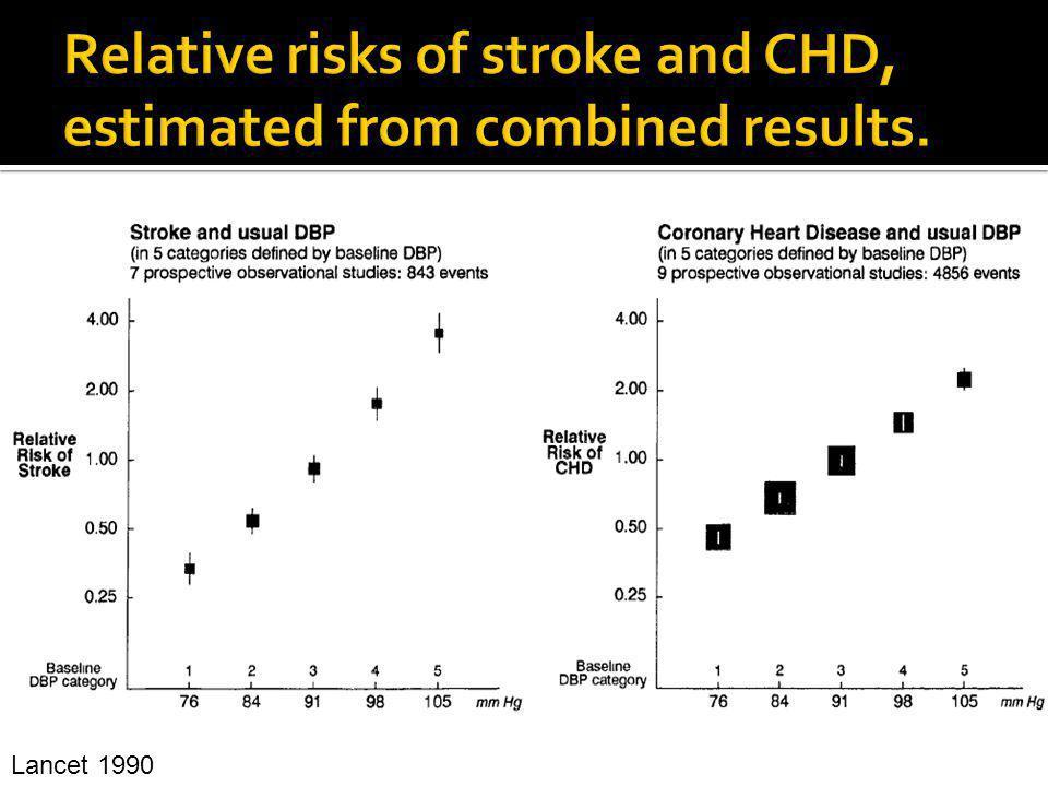 Dietary Intervention to Reverse Carotid Atherosclerosis Shai et al. Circulation 2010