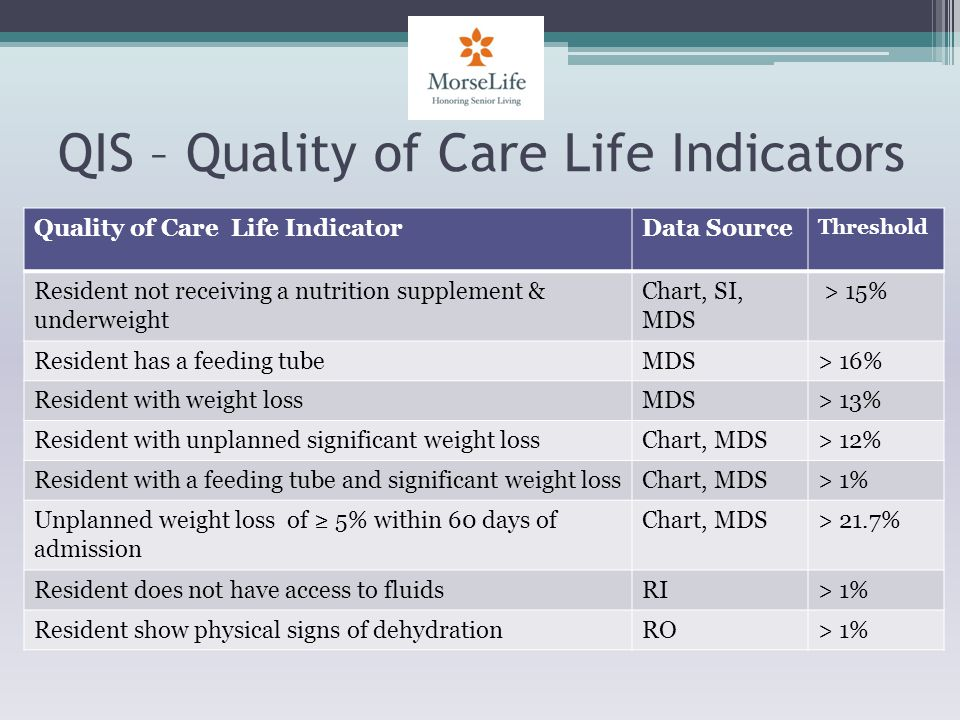 QIS – Quality of Care Life Indicators Quality of Care Life IndicatorData Source Threshold Resident not receiving a nutrition supplement & underweight Chart, SI, MDS > 15% Resident has a feeding tubeMDS> 16% Resident with weight lossMDS> 13% Resident with unplanned significant weight lossChart, MDS> 12% Resident with a feeding tube and significant weight lossChart, MDS> 1% Unplanned weight loss of 5% within 60 days of admission Chart, MDS> 21.7% Resident does not have access to fluidsRI> 1% Resident show physical signs of dehydrationRO> 1%