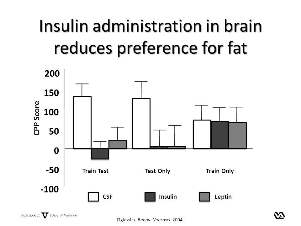 Insulin administration in brain reduces preference for fat Figlewicz, Behav. Neurosci. 2004. Train Test -50 0 50 100 150 200 -100 Test OnlyTrain Only