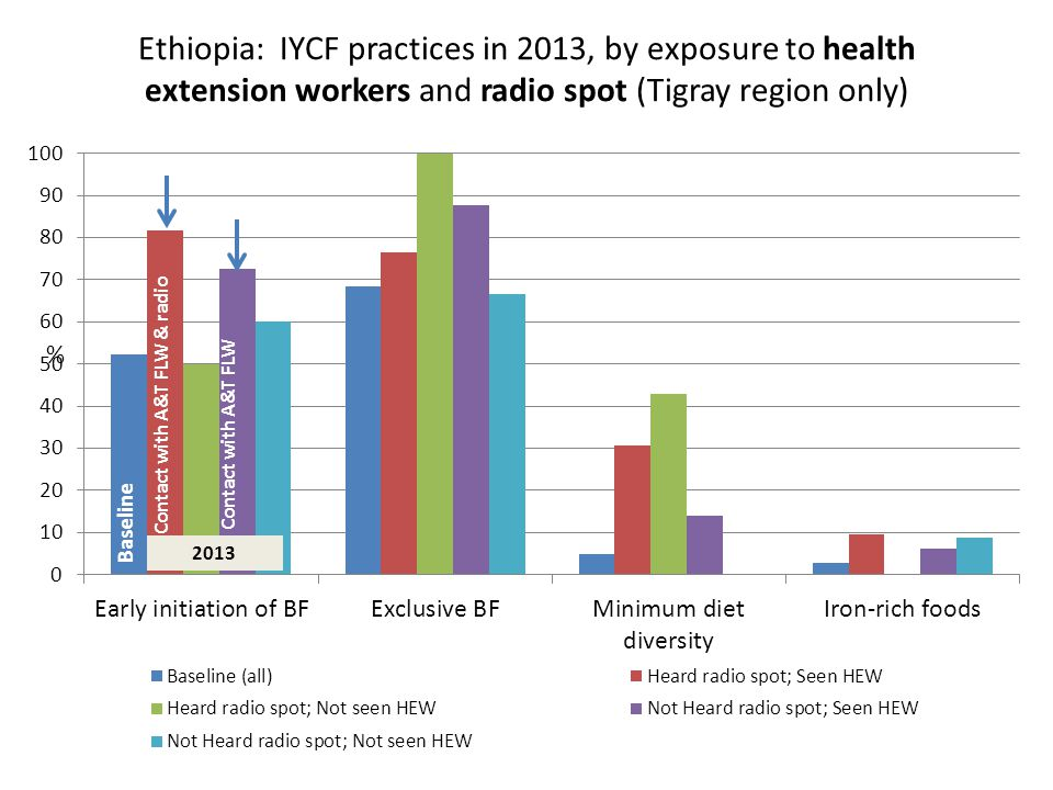 Ethiopia: IYCF practices in 2013, by exposure to health extension workers and radio spot (Tigray region only) Baseline 2013 Contact with A&T FLW & radio Contact with A&T FLW %