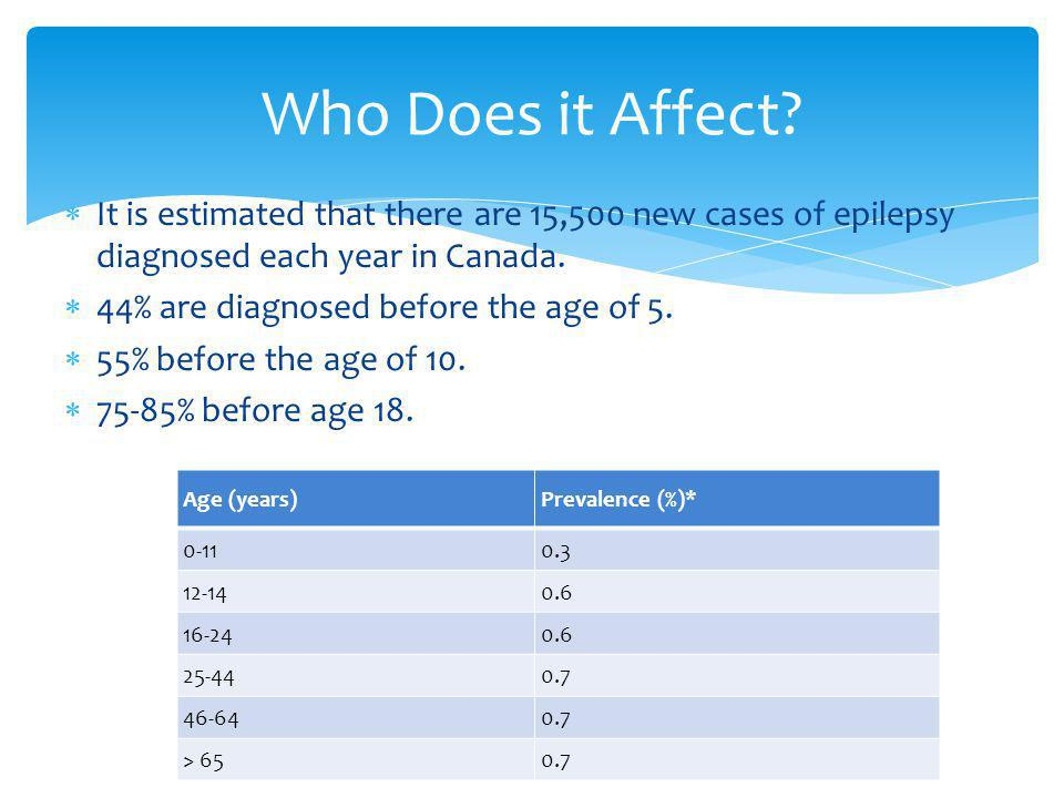 Who Does it Affect? It is estimated that there are 15,500 new cases of epilepsy diagnosed each year in Canada. 44% are diagnosed before the age of 5.