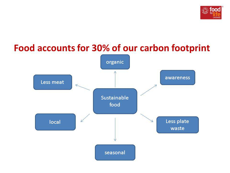 Food accounts for 30% of our carbon footprint Sustainable food organic local seasonal Less plate waste Less meat awareness