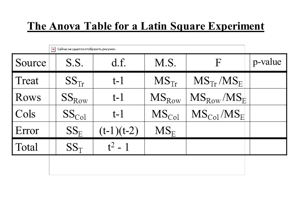 The Anova Table for a Latin Square Experiment SourceS.S.d.f.M.S.F p-value TreatSS Tr t-1MS Tr MS Tr /MS E RowsSS Row t-1MS Row MS Row /MS E ColsSS Col t-1MS Col MS Col /MS E ErrorSS E (t-1)(t-2)MS E TotalSS T t 2 - 1
