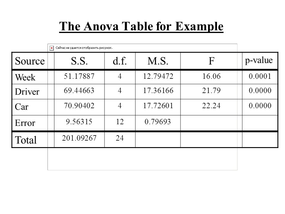 The Anova Table for Example SourceS.S.d.f.M.S.F p-value Week 51.17887412.7947216.060.0001 Driver 69.44663417.3616621.790.0000 Car 70.90402417.7260122.240.0000 Error 9.56315120.79693 Total 201.0926724