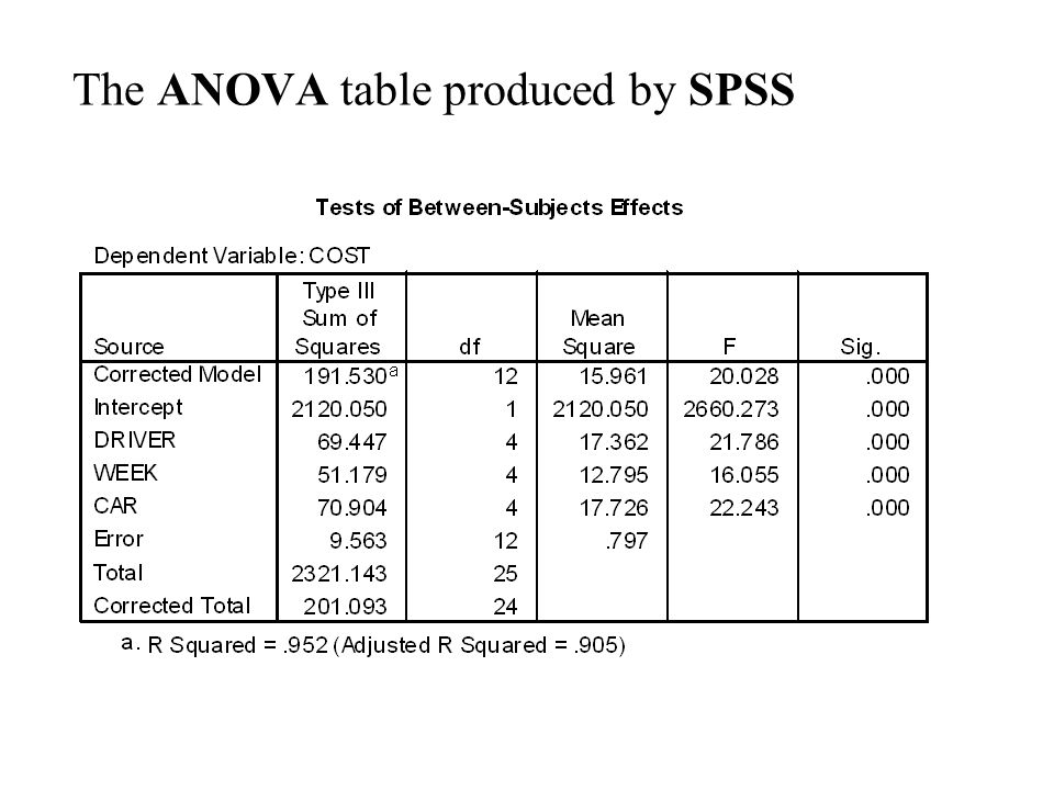 The ANOVA table produced by SPSS