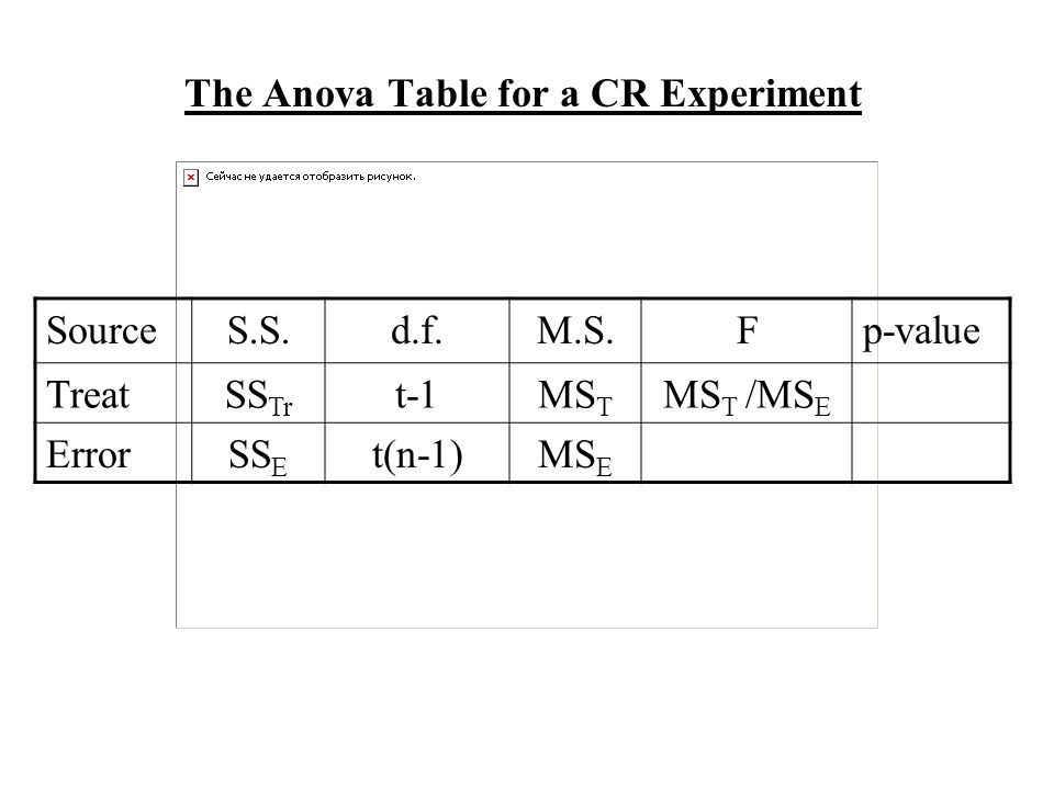 The Anova Table for a CR Experiment SourceS.S.d.f.M.S.Fp-value TreatSS Tr t-1MS T MS T /MS E ErrorSS E t(n-1)MS E