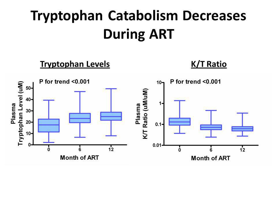 Tryptophan Catabolism Decreases During ART Tryptophan LevelsK/T Ratio