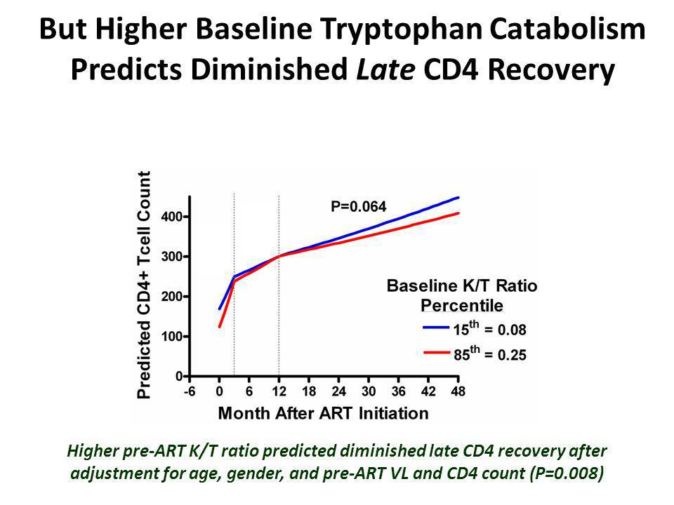 But Higher Baseline Tryptophan Catabolism Predicts Diminished Late CD4 Recovery Higher pre-ART K/T ratio predicted diminished late CD4 recovery after