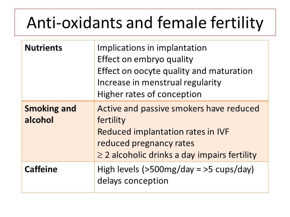 Anti-oxidants and female fertility NutrientsImplications in implantation Effect on embryo quality Effect on oocyte quality and maturation Increase in