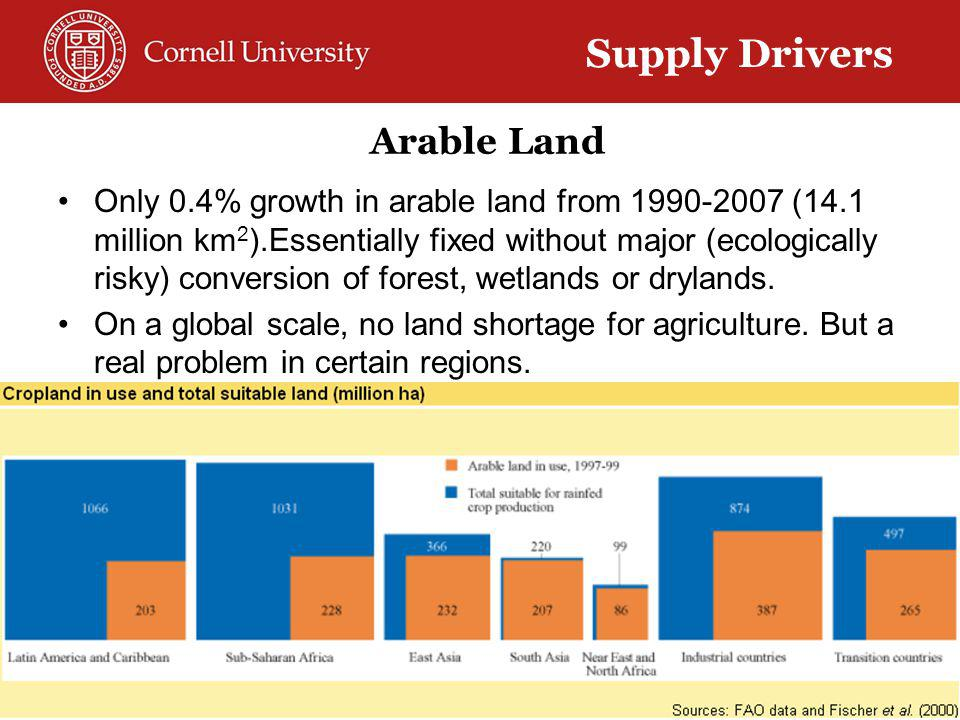 Arable Land Only 0.4% growth in arable land from 1990-2007 (14.1 million km 2 ).Essentially fixed without major (ecologically risky) conversion of forest, wetlands or drylands.