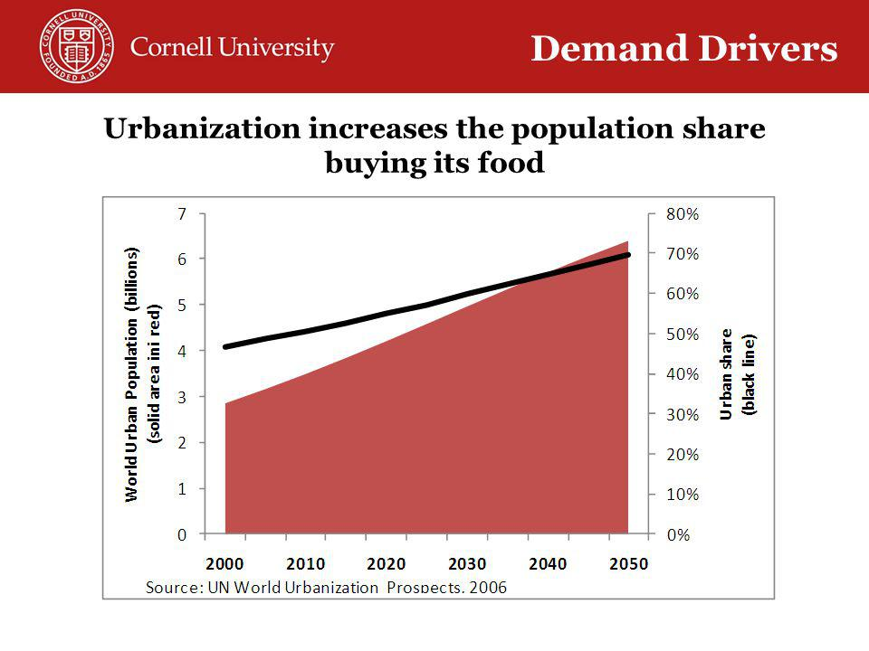 Urbanization increases the population share buying its food Demand Drivers