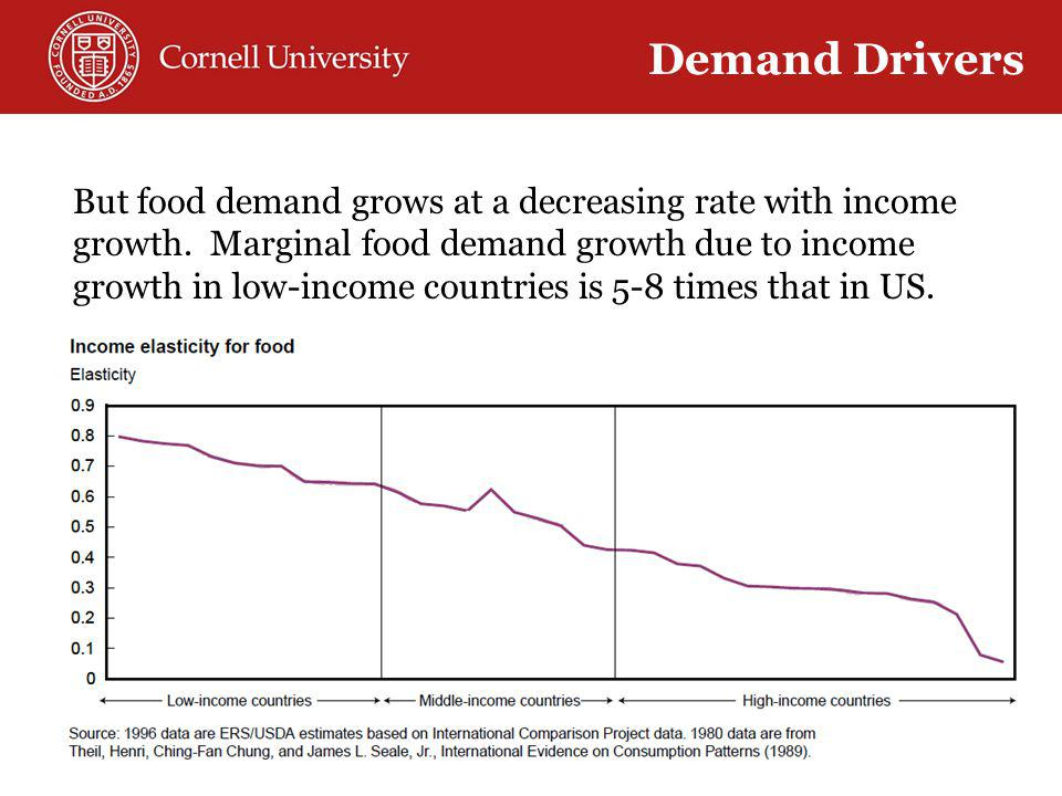 Income Elasticity for Food Demand Drivers But food demand grows at a decreasing rate with income growth.
