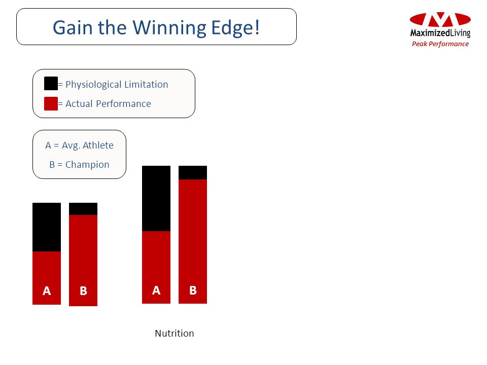 Gain the Winning Edge! Nutrition A A B B = Physiological Limitation = Actual Performance A = Avg. Athlete B = Champion Peak Performance