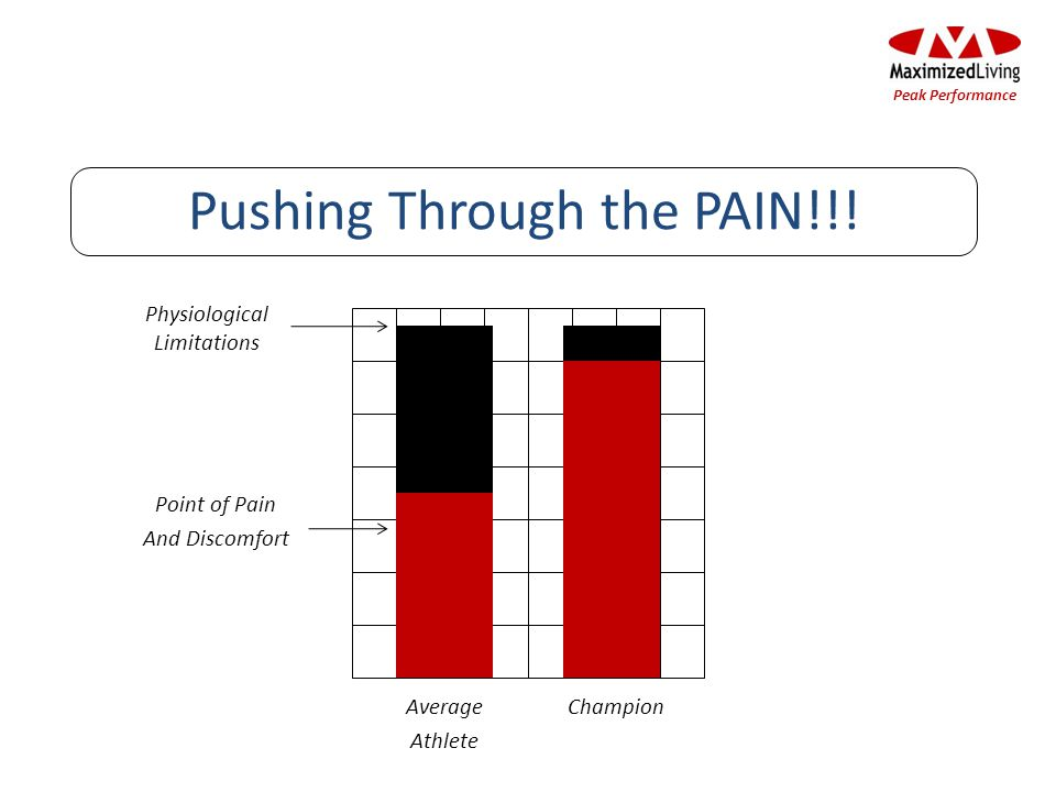 Physiological Limitations Pushing Through the PAIN!!.