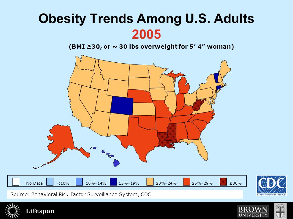 Health Impact of Excessive Weight CVDDiabetes Gallbladder disease Respiratory disease Arthritis Cancer ________________________ $60+ billion in direct medical costs and 100,000+ deaths each year
