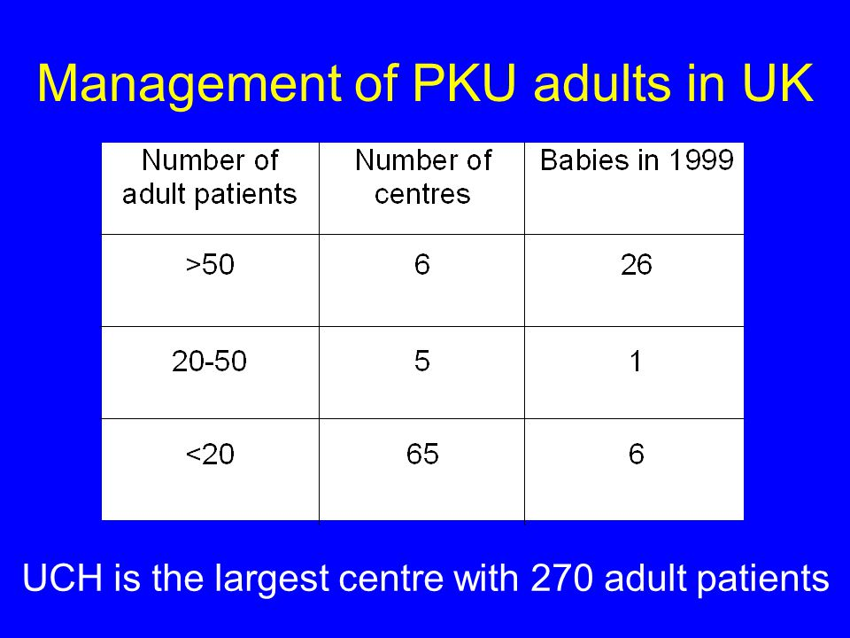 Management of PKU adults in UK UCH is the largest centre with 270 adult patients