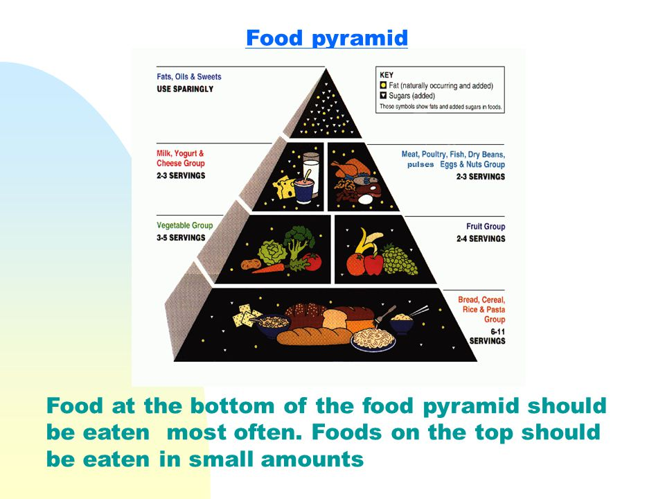 Food pyramid Food at the bottom of the food pyramid should be eaten most often.