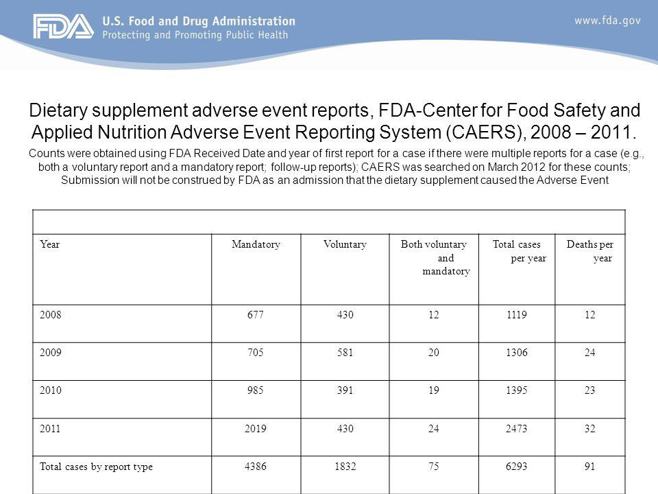 Dietary supplement adverse event reports, FDA-Center for Food Safety and Applied Nutrition Adverse Event Reporting System (CAERS), 2008 – 2011. Counts