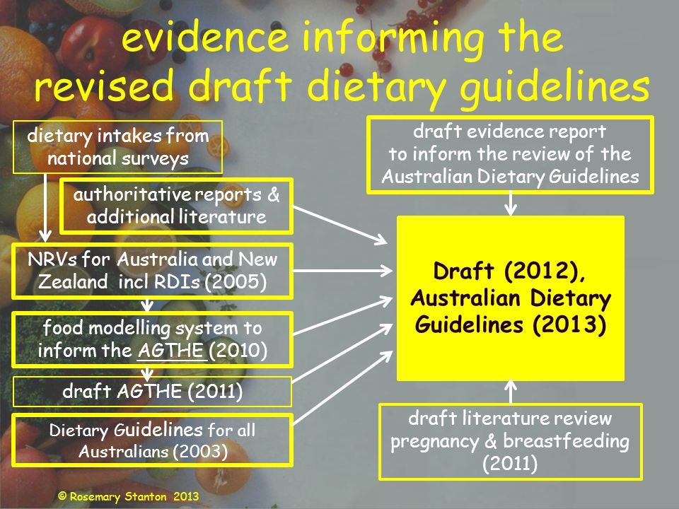 © Rosemary Stanton 2013 evidence informing the revised draft dietary guidelines dietary intakes from national surveys authoritative reports & additional literature draft evidence report to inform the review of the Australian Dietary Guidelines NRVs for Australia and New Zealand incl RDIs (2005) food modelling system to inform the AGTHE (2010) Draft (2012), Australian Dietary Guidelines (2013) draft AGTHE (2011) Dietary G uidelines for all Australians (2003) draft literature review pregnancy & breastfeeding (2011)
