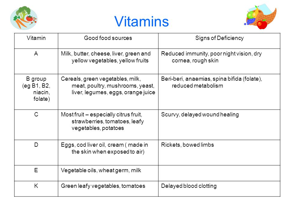 Vitamins VitaminGood food sourcesSigns of Deficiency AMilk, butter, cheese, liver, green and yellow vegetables, yellow fruits Reduced immunity, poor night vision, dry cornea, rough skin B group (eg B1, B2, niacin, folate) Cereals, green vegetables, milk, meat, poultry, mushrooms, yeast, liver, legumes, eggs, orange juice Beri-beri, anaemias, spina bifida (folate), reduced metabolism CMost fruit – especially citrus fruit, strawberries, tomatoes, leafy vegetables, potatoes Scurvy, delayed wound healing DEggs, cod liver oil, cream ( made in the skin when exposed to air) Rickets, bowed limbs EVegetable oils, wheat germ, milk KGreen leafy vegetables, tomatoesDelayed blood clotting