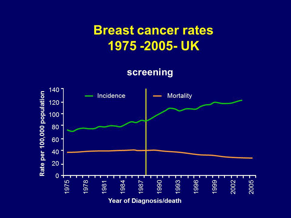 Breast cancer rates 1975 -2005- UK screening 0 20 40 60 80 100 120 140 19751978198119841987199019931996199920022005 Year of Diagnosis/death Rate per 100,000 population IncidenceMortality