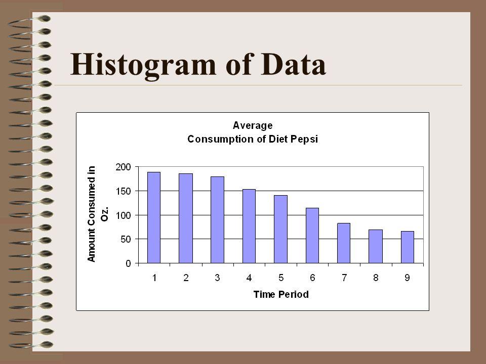 Histogram of Data