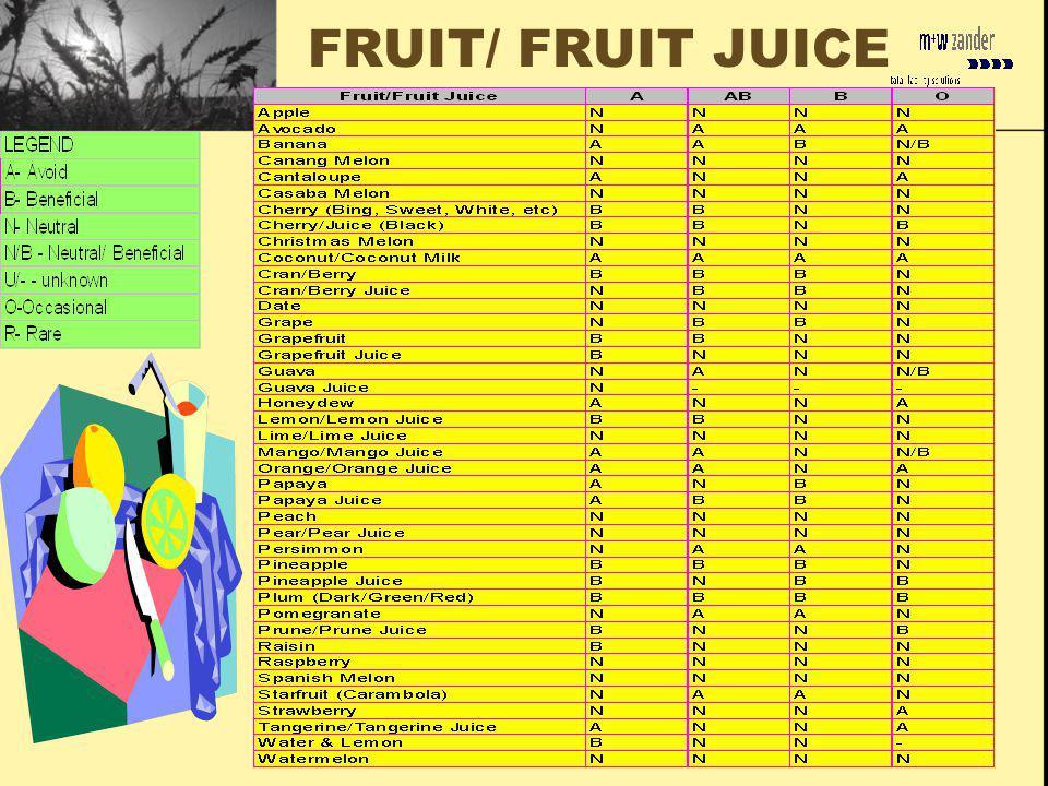 FRUIT/ FRUIT JUICE