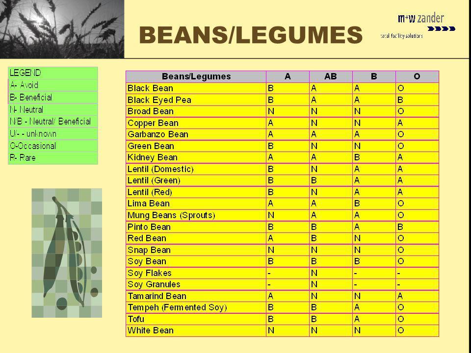 BEANS/LEGUMES