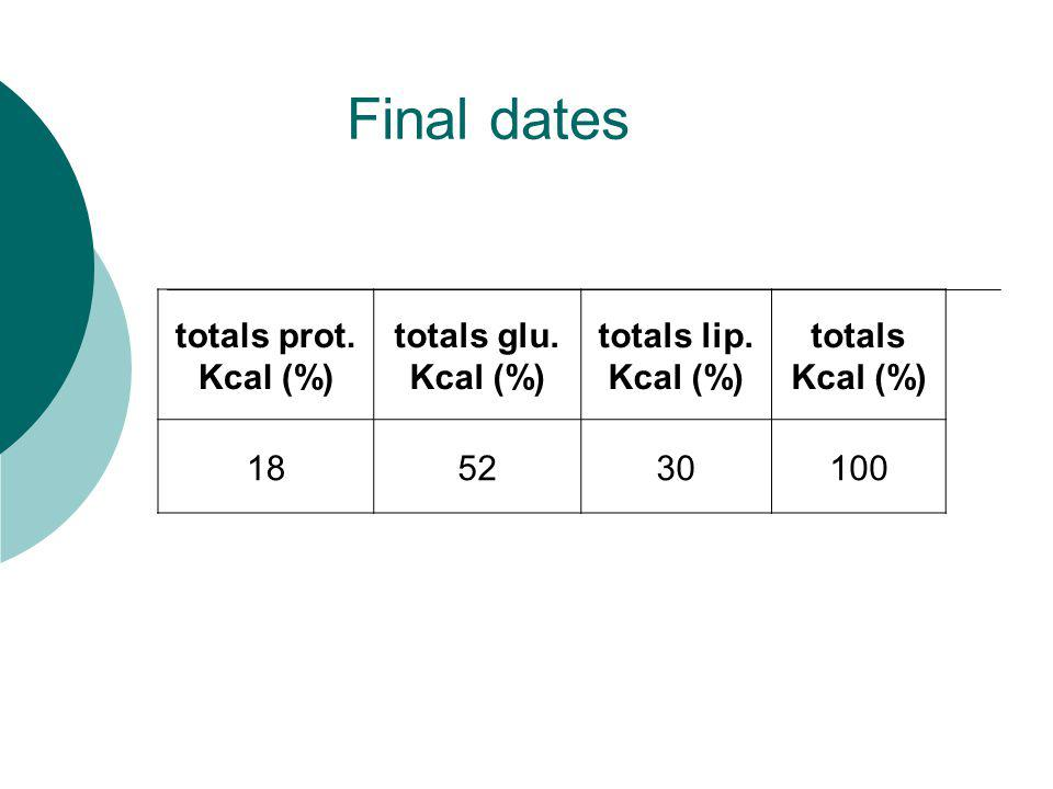 Final dates totals prot. Kcal (%) totals glu. Kcal (%) totals lip.