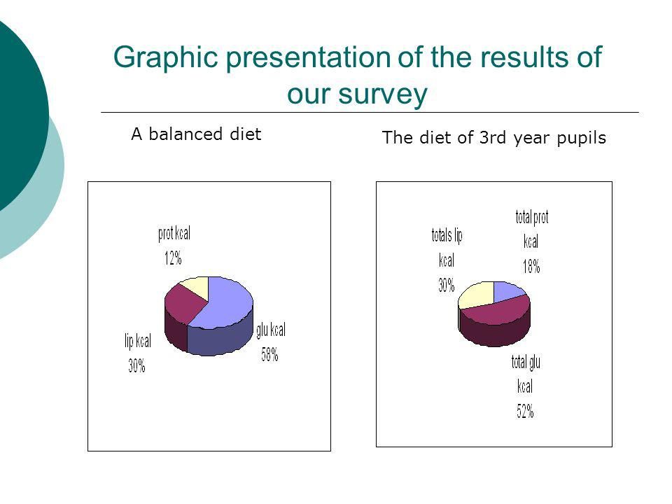 Graphic presentation of the results of our survey A balanced diet The diet of 3rd year pupils