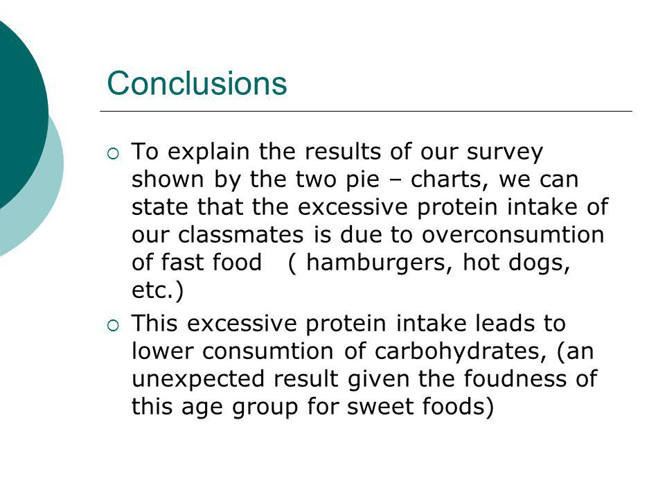 Conclusions To explain the results of our survey shown by the two pie – charts, we can state that the excessive protein intake of our classmates is due to overconsumtion of fast food ( hamburgers, hot dogs, etc.) This excessive protein intake leads to lower consumtion of carbohydrates, (an unexpected result given the foudness of this age group for sweet foods)