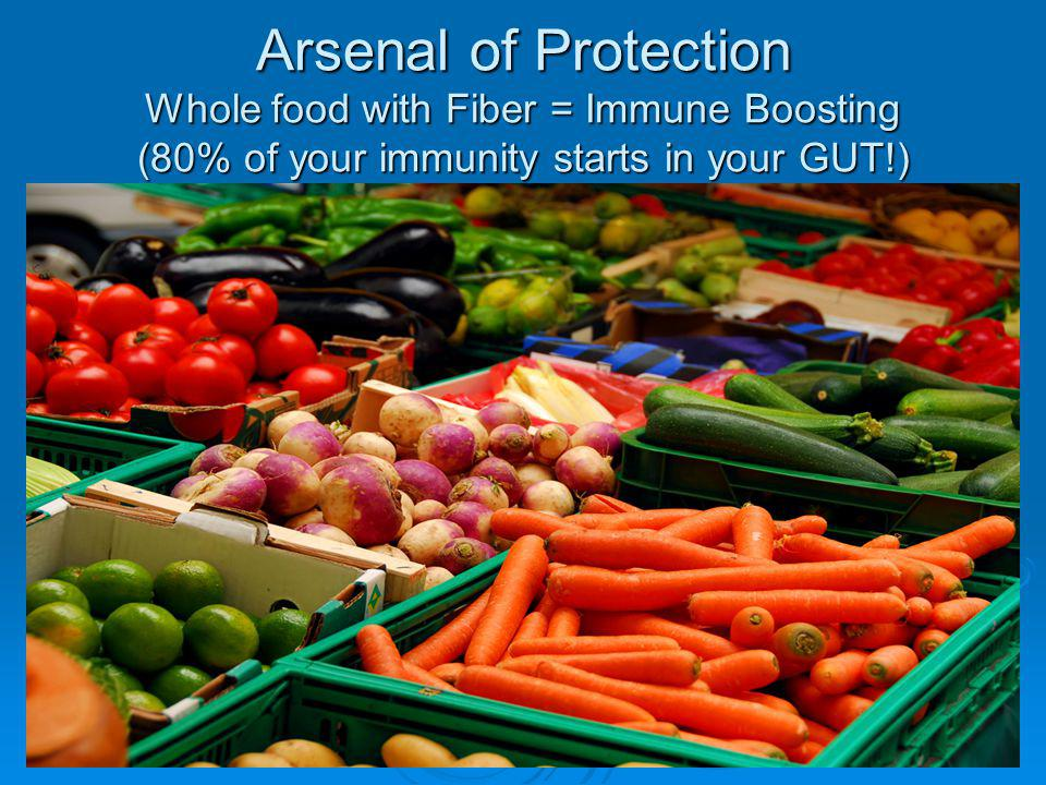 Arsenal of Protection Whole food with Fiber = Immune Boosting (80% of your immunity starts in your GUT!)
