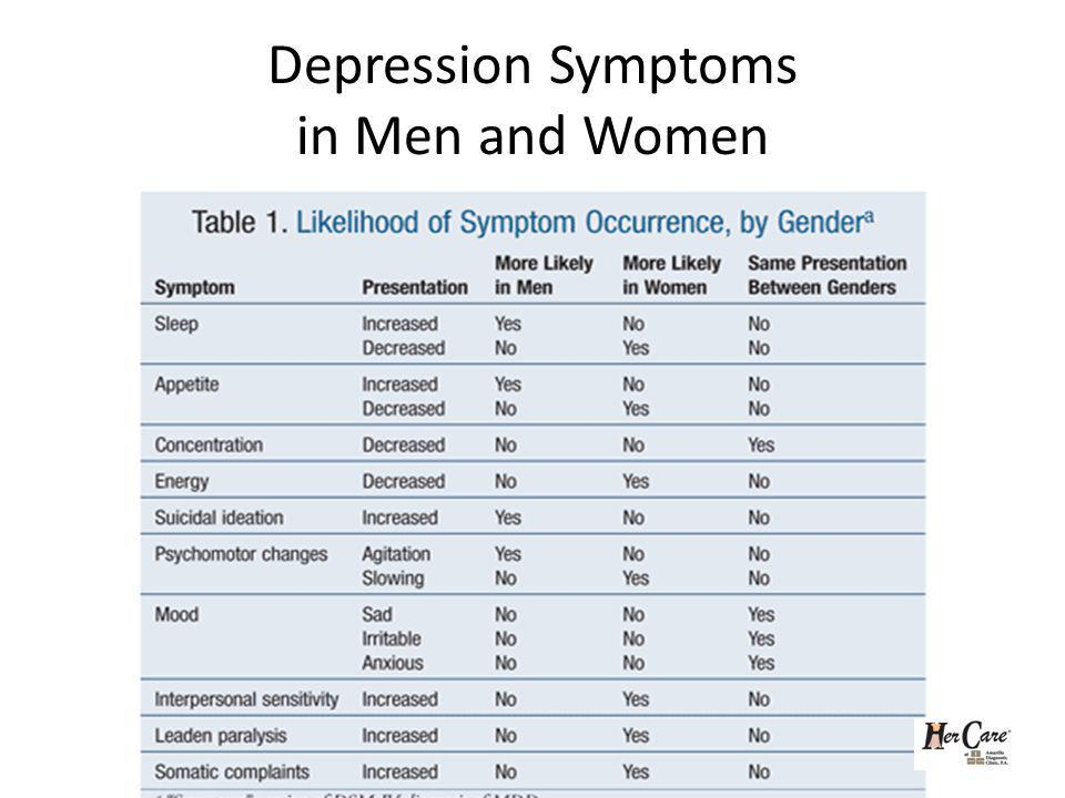 Depression Symptoms in Men and Women