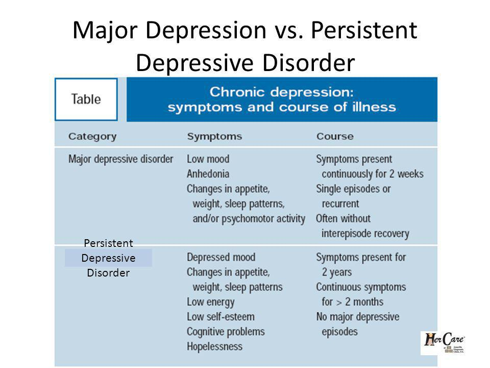 Major Depression vs. Persistent Depressive Disorder Persistent Depressive Disorder