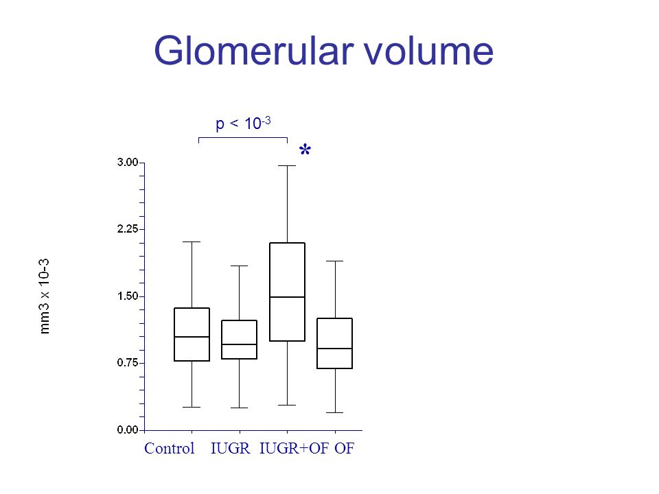 Conclusion In this study: IUGR is associated with nephron number reduction, and elevated arterial blood pressure in young adult rats Postnatal overfeeding of IUGR rats accelerates and prolonges such changes, and is responsible for altered glomerular function and structure in aging rats Postnatal overfeeding, per se increases durably arterial pressure in adulthood