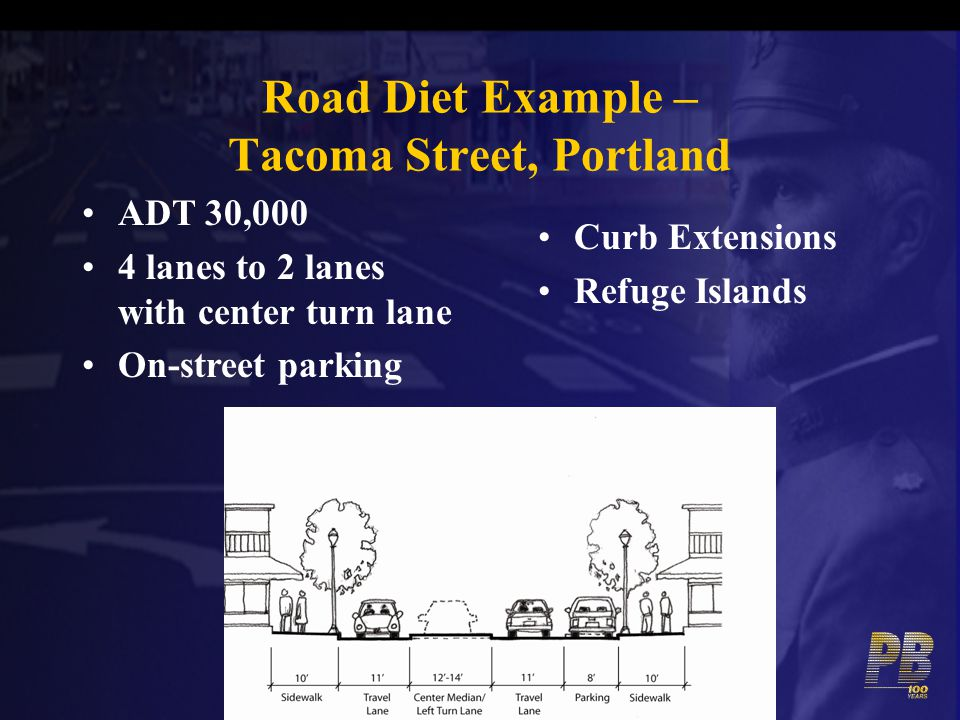 Road Diet Example – Tacoma Street, Portland Curb Extensions Refuge Islands ADT 30,000 4 lanes to 2 lanes with center turn lane On-street parking