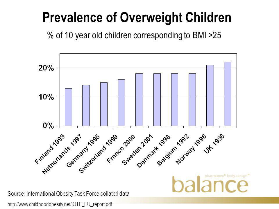 Prevalence of Overweight Children Source: International Obesity Task Force collated data   % of 10 year old children corresponding to BMI >25