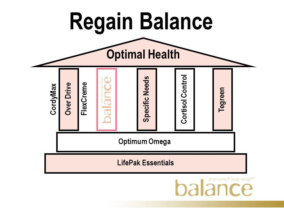 Regain Balance Optimal Health Over Drive Optimum Omega LifePak Essentials Cortisol Control Tegreen FlexCreme CordyMax Specific Needs