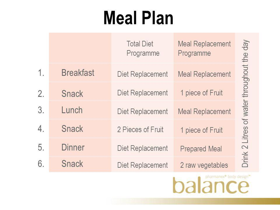 Meal Plan 1. Breakfast 2. Snack 3. Lunch 4. Snack 5.