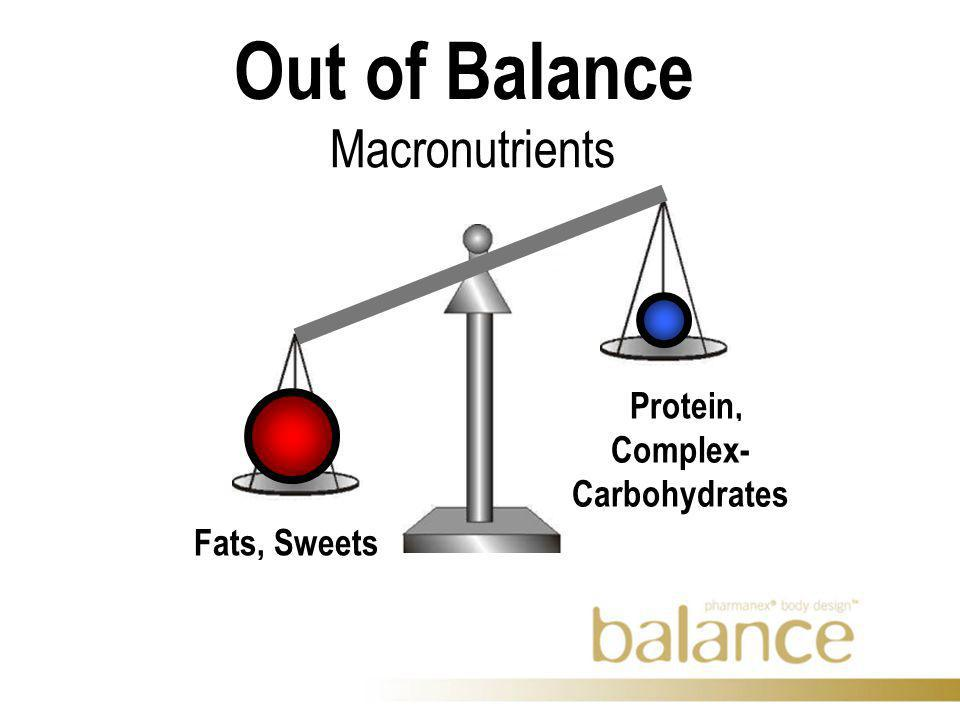 Out of Balance Macronutrients Fats, Sweets Protein, Complex- Carbohydrates