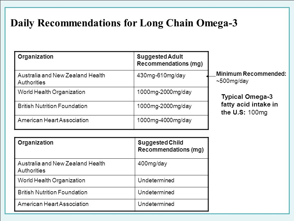 Daily Recommendations for Long Chain Omega-3 OrganizationSuggested Child Recommendations (mg) Australia and New Zealand Health Authorities 400mg/day W