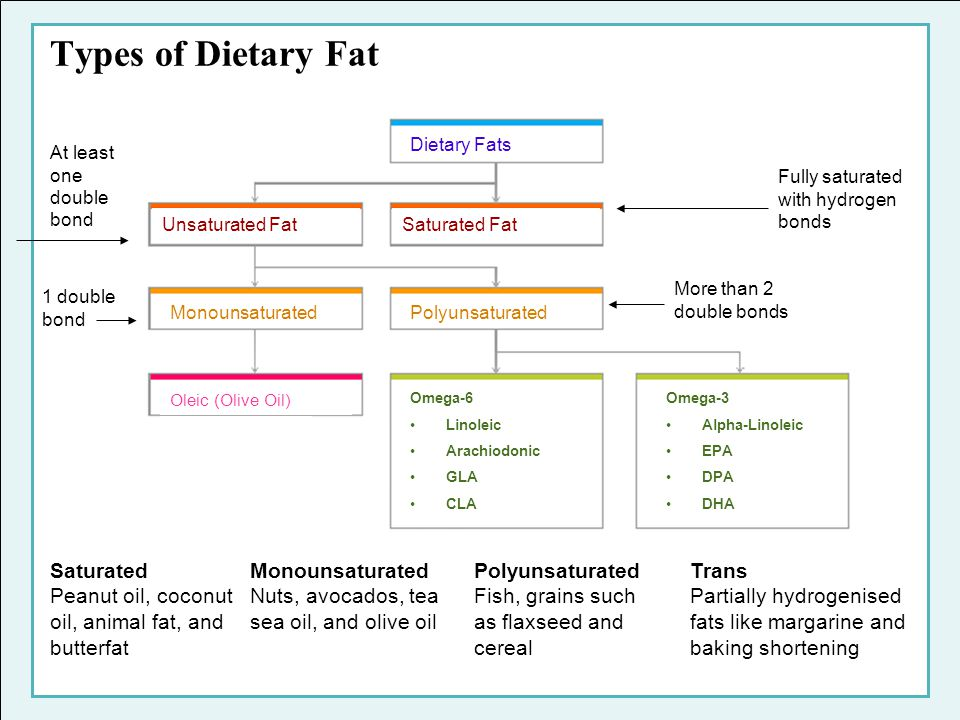 Imbalance of Omega-6 to Omega-3 in the Western Diet Paleolithic Diet (1:2)Current Western Diet (25:1)Recommended Diet (4:1) Bourre JM, Dumont O, Piciotti M, Clement M, et al.