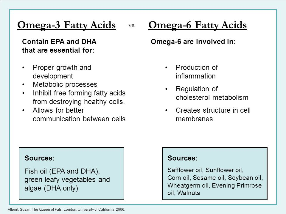 Allport, Susan. The Queen of Fats. London: University of California, 2006. Omega-3 Fatty AcidsOmega-6 Fatty Acids Contain EPA and DHA that are essenti