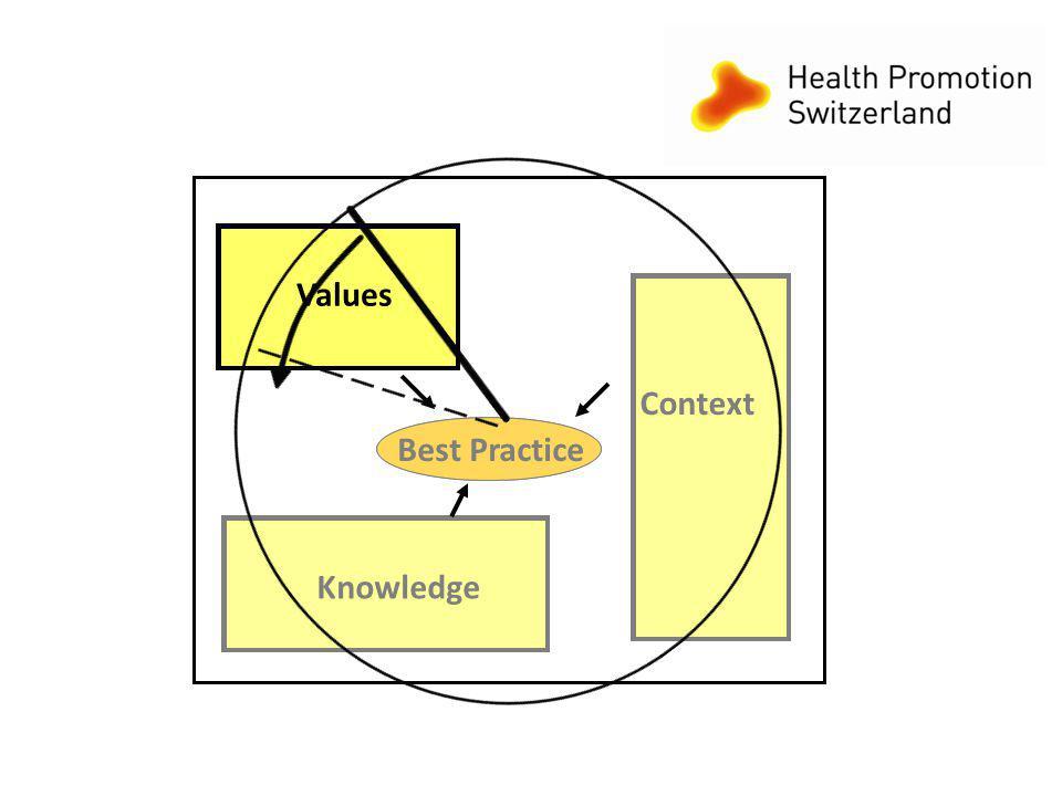 10 Best Practice Context Knowledge Values Best Practice Context Knowledge Values Best Practice Context Knowledge Values