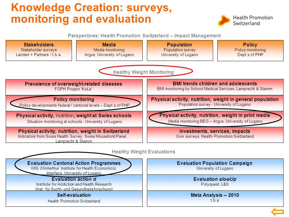Knowledge Creation: surveys, monitoring and evaluation Healthy Weight Monitoring Perspectives: Health Promotion Switzerland – Impact Management Prevalence of overweight-related diseases FOPH Project KoLe Physical activity, nutrition, weight in Switzerland Indicators from Swiss Health Survey, Swiss Household Panel,..